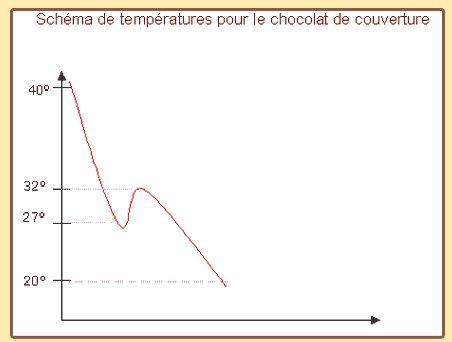 La cristallisation du chocolat (beurre de cacao)