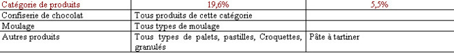 Source : Chambre Syndicale Nationale des Chocolatiers