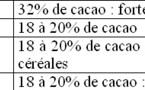 Les compositions réglementées du chocolat