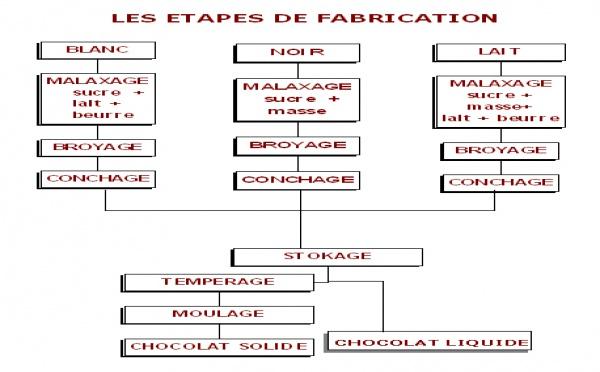 Fabrication du chocolat | ChocoClic, Tout sur le chocolat